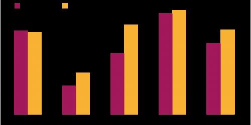 Esportazioni estere in evidenza