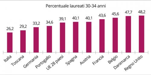 grafico-LAUREATI-TOincifre-bordo