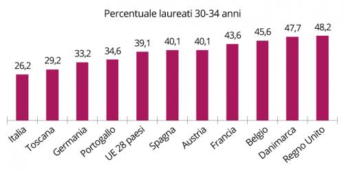 grafico-LAUREATI-TOincifre-bordo-bianco