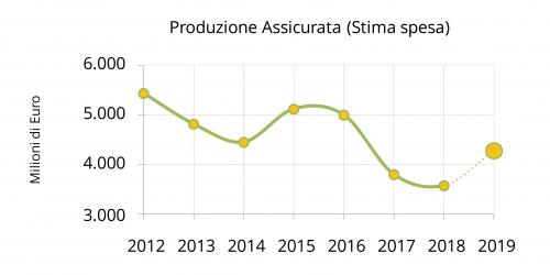 Toscana in cifre Finanza 2019 grande 2